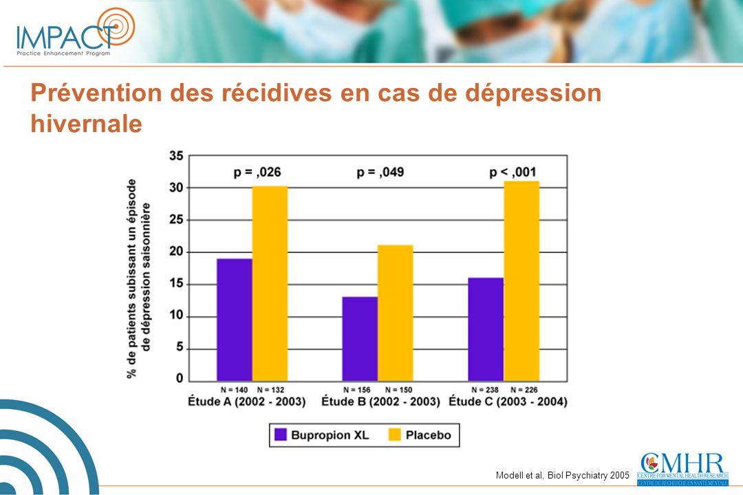 Prévention des récidives en cas de dépression hivernale Modell et al, Biol Psychiatry 2005