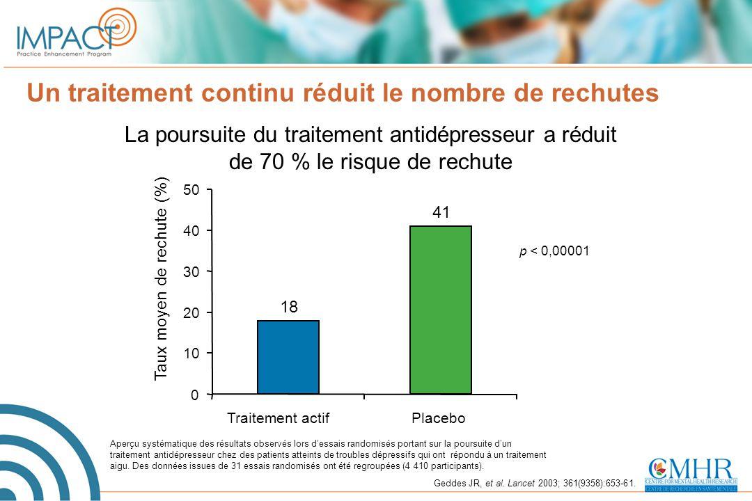 Un traitement continu réduit le nombre de rechutes Geddes JR, et al. Lancet 2003; 361(9358):653-61. Aperçu systématique des résultats observés lors d'