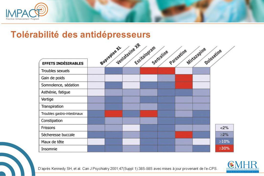 D'après Kennedy SH, et al. Can J Psychiatry 2001;47(Suppl 1):38S-58S avec mises à jour provenant de l'e-CPS. Tolérabilité des antidépresseurs
