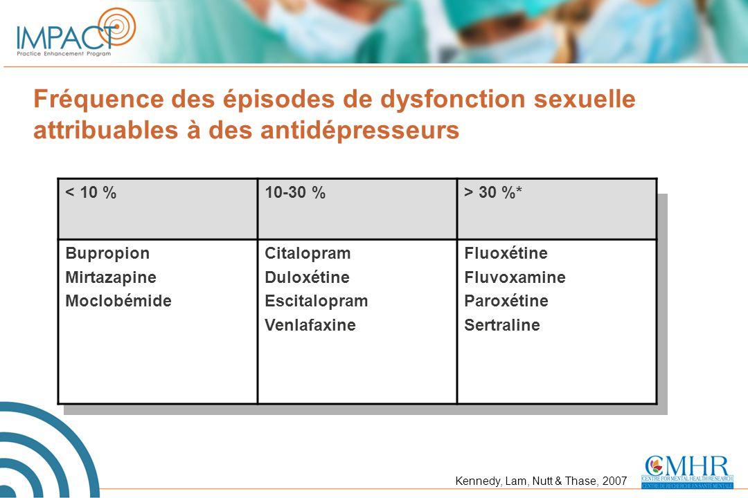Fréquence des épisodes de dysfonction sexuelle attribuables à des antidépresseurs < 10 %10-30 %> 30 %* Bupropion Mirtazapine Moclobémide Citalopram Du