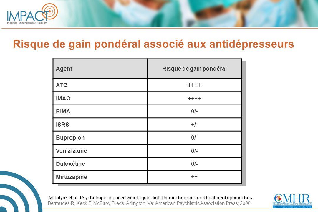 Risque de gain pondéral associé aux antidépresseurs AgentRisque de gain pondéral ATC++++ IMAO++++ RIMA0/- ISRS+/- Bupropion0/- Venlafaxine0/- Duloxéti