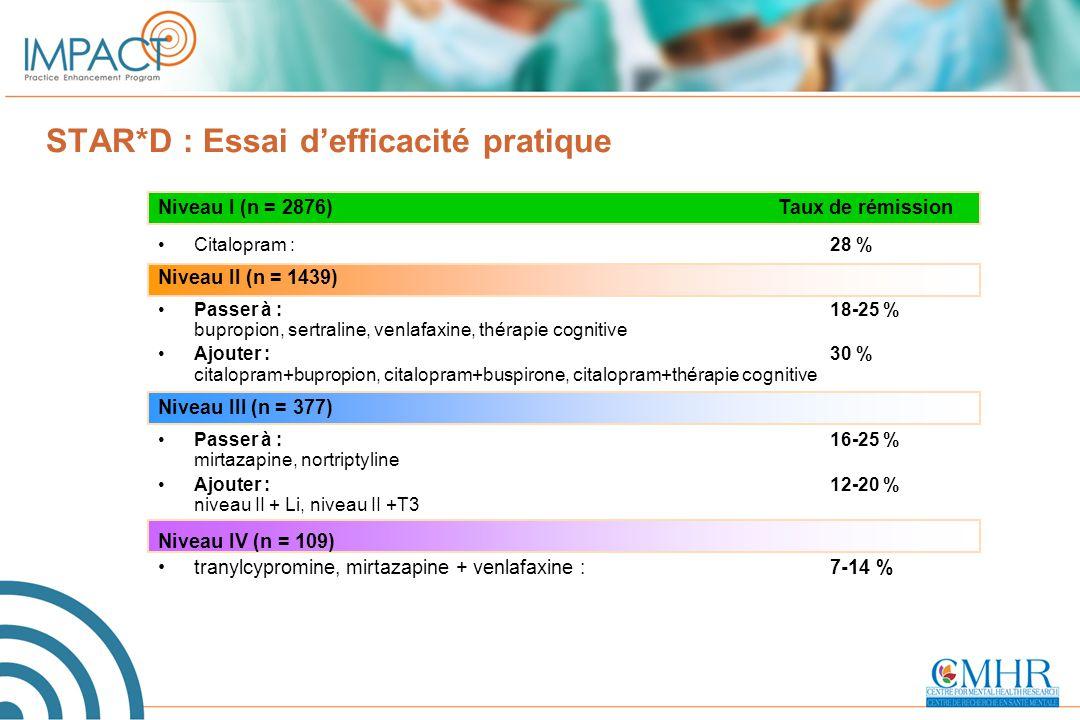Niveau I (n = 2876) Taux de rémission Citalopram : 28 % Niveau II (n = 1439) Passer à : 18-25 % bupropion, sertraline, venlafaxine, thérapie cognitive