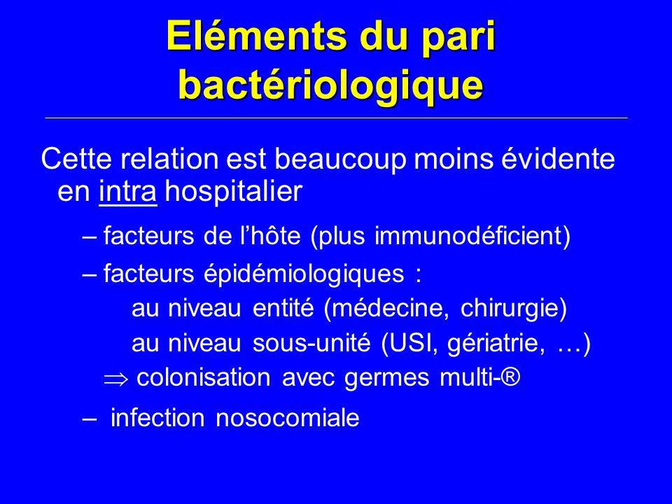 Eléments du pari bactériologique Cette relation est beaucoup moins évidente en intra hospitalier –facteurs de l'hôte (plus immunodéficient) –facteurs