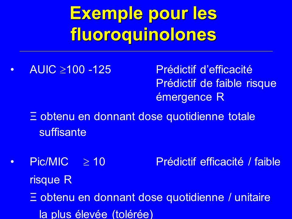 Exemple pour les fluoroquinolones AUIC  100 -125Prédictif d'efficacité Prédictif de faible risque émergence R Ξ obtenu en donnant dose quotidienne totale suffisante Pic/MIC  10Prédictif efficacité / faible risque R Ξ obtenu en donnant dose quotidienne / unitaire la plus élevée (tolérée)