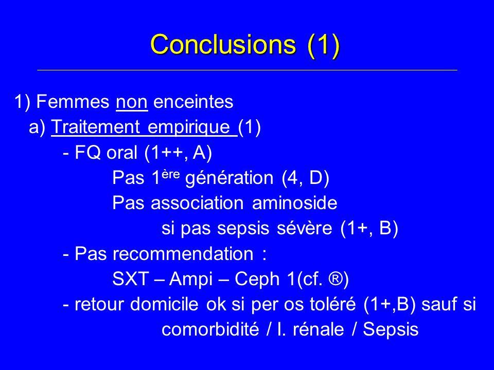 Conclusions (1) 1) Femmes non enceintes a) Traitement empirique (1) - FQ oral (1++, A) Pas 1 è re génération (4, D) Pas association aminoside si pas sepsis sévère (1+, B) - Pas recommendation : SXT – Ampi – Ceph 1(cf.