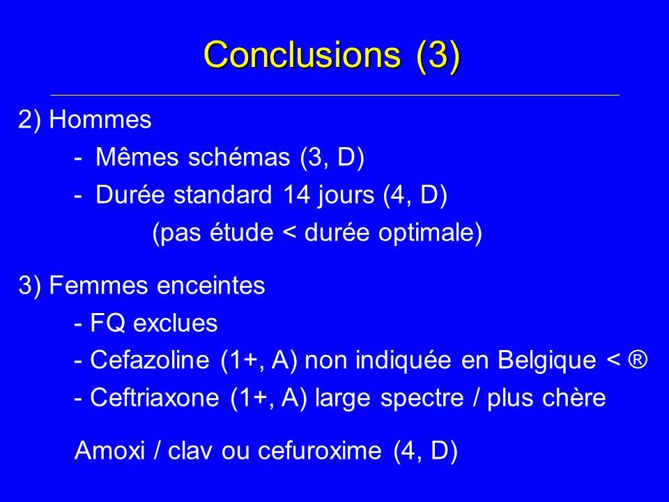 Conclusions (3) 2) Hommes - Mêmes schémas (3, D) - Durée standard 14 jours (4, D) (pas étude < durée optimale) 3) Femmes enceintes - FQ exclues - Cefazoline (1+, A) non indiquée en Belgique < ® - Ceftriaxone (1+, A) large spectre / plus chère Amoxi / clav ou cefuroxime (4, D)