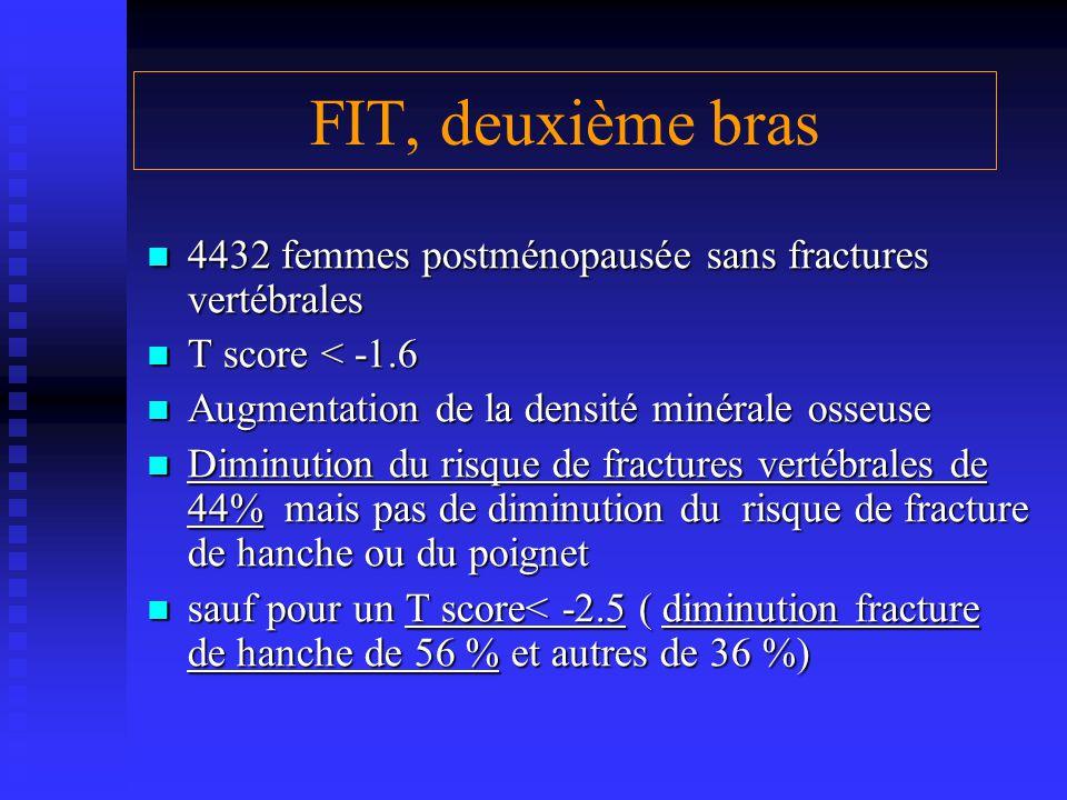 FIT, deuxième bras 4432 femmes postménopausée sans fractures vertébrales 4432 femmes postménopausée sans fractures vertébrales T score < -1.6 T score