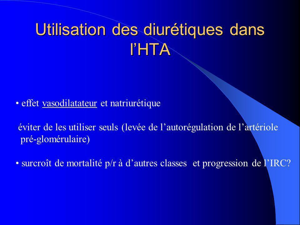 Utilisation des diurétiques dans l'HTA effet vasodilatateur et natriurétique éviter de les utiliser seuls (levée de l'autorégulation de l'artériole pr