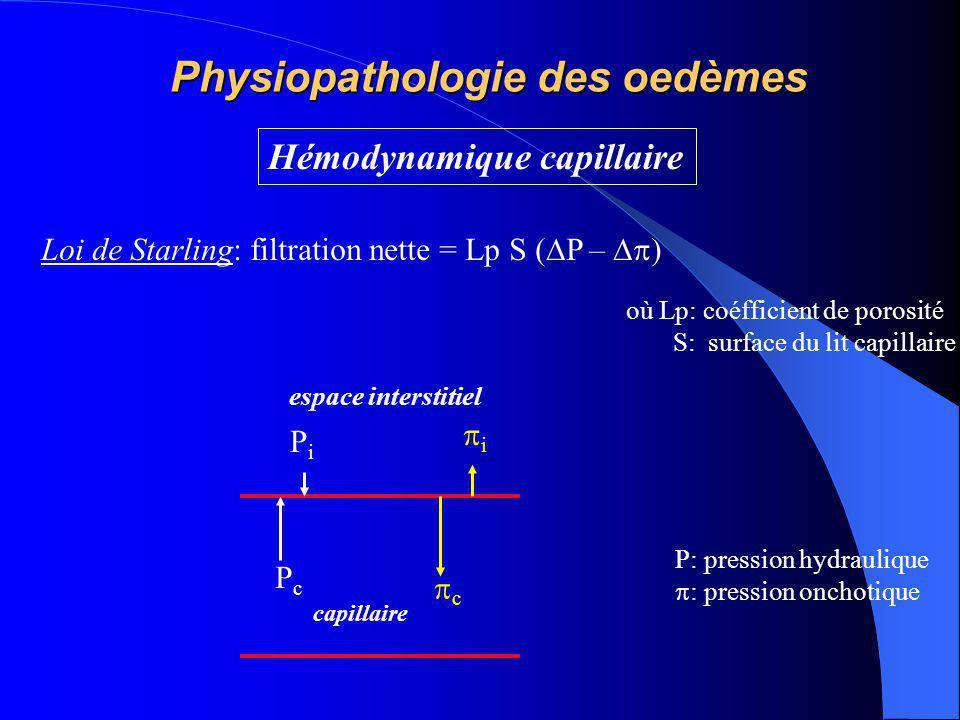 Physiopathologie des oedèmes Hémodynamique capillaire PcPc PiPi ii cc Loi de Starling: filtration nette = Lp S (  P –  ) où Lp: coéfficient de