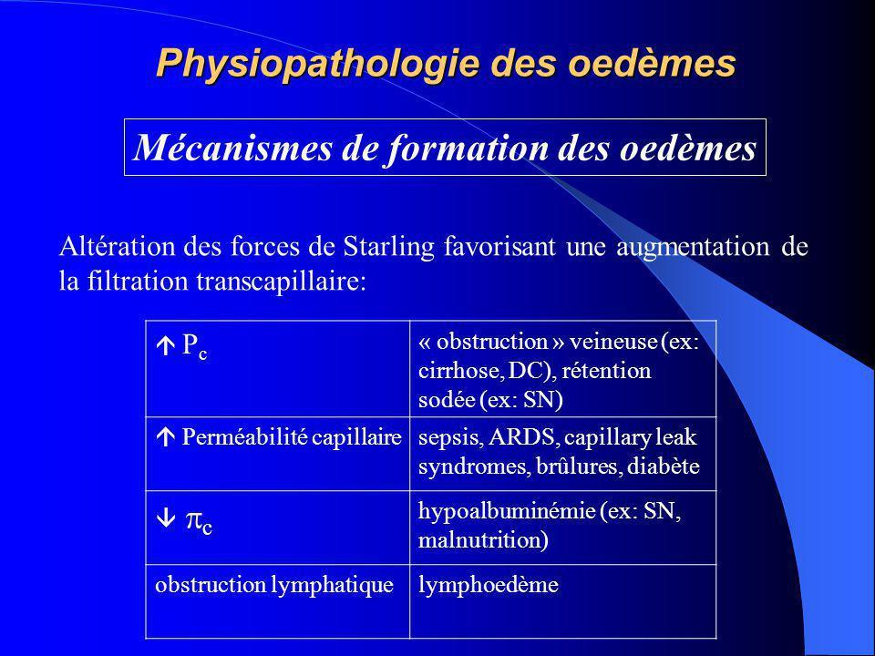 Physiopathologie des oedèmes Mécanismes de formation des oedèmes Altération des forces de Starling favorisant une augmentation de la filtration transc