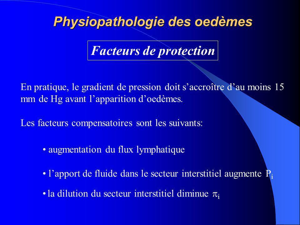 Physiopathologie des oedèmes Facteurs de protection En pratique, le gradient de pression doit s'accroître d'au moins 15 mm de Hg avant l'apparition d'