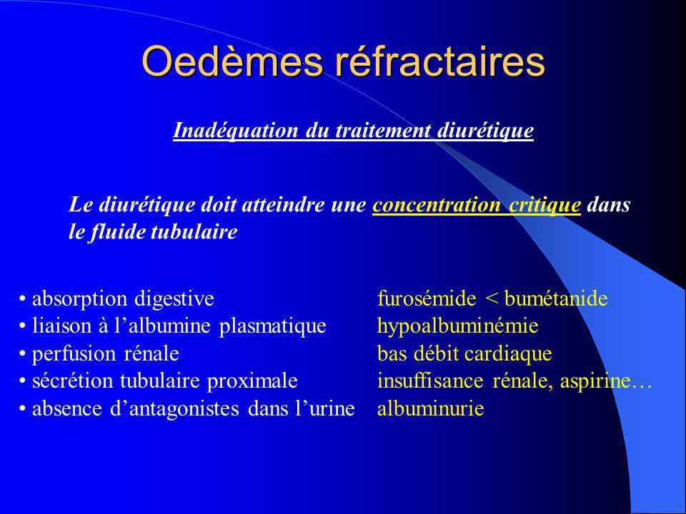 Oedèmes réfractaires Inadéquation du traitement diurétique Le diurétique doit atteindre une concentration critique dans le fluide tubulaire absorption