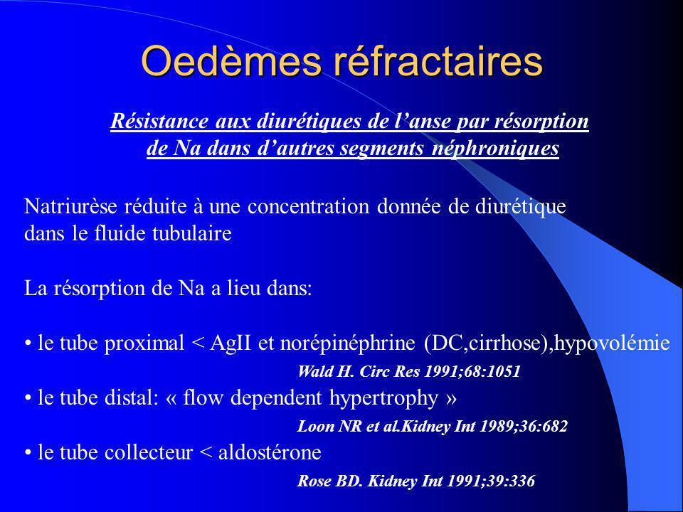Oedèmes réfractaires Résistance aux diurétiques de l'anse par résorption de Na dans d'autres segments néphroniques Natriurèse réduite à une concentrat