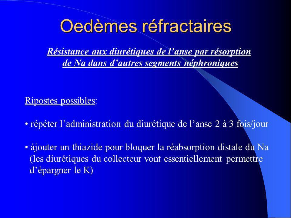 Oedèmes réfractaires Résistance aux diurétiques de l'anse par résorption de Na dans d'autres segments néphroniques Ripostes possibles: répéter l'admin