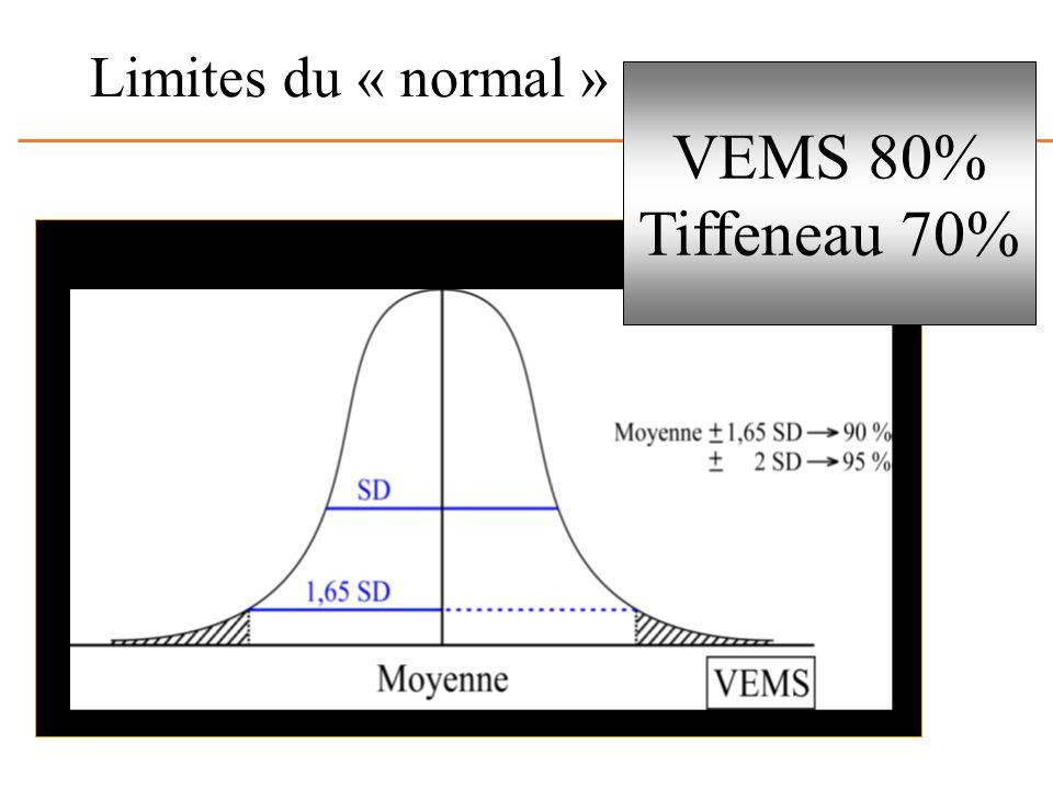 Limites du « normal » VEMS 80% Tiffeneau 70%