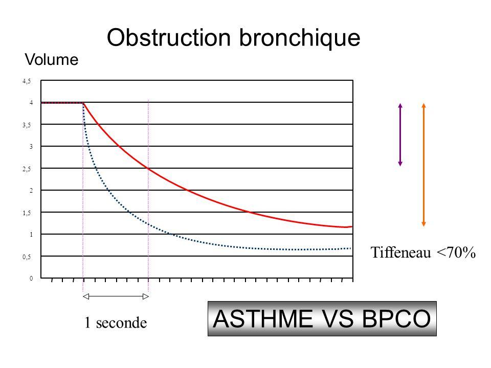 Obstruction bronchique 0 0,5 1 1,5 2 2,5 3 4 4,5 Volume 1 seconde ASTHME VS BPCO 3,5 Tiffeneau <70%
