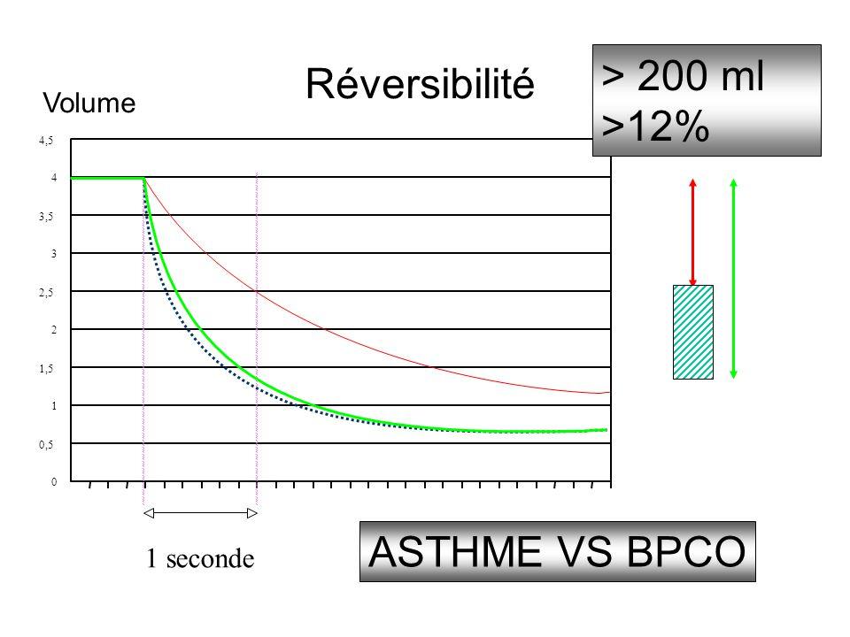 Réversibilité 0 0,5 1 1,5 2 2,5 3 4 4,5 Volume 1 seconde > 200 ml >12% ASTHME VS BPCO 3,5