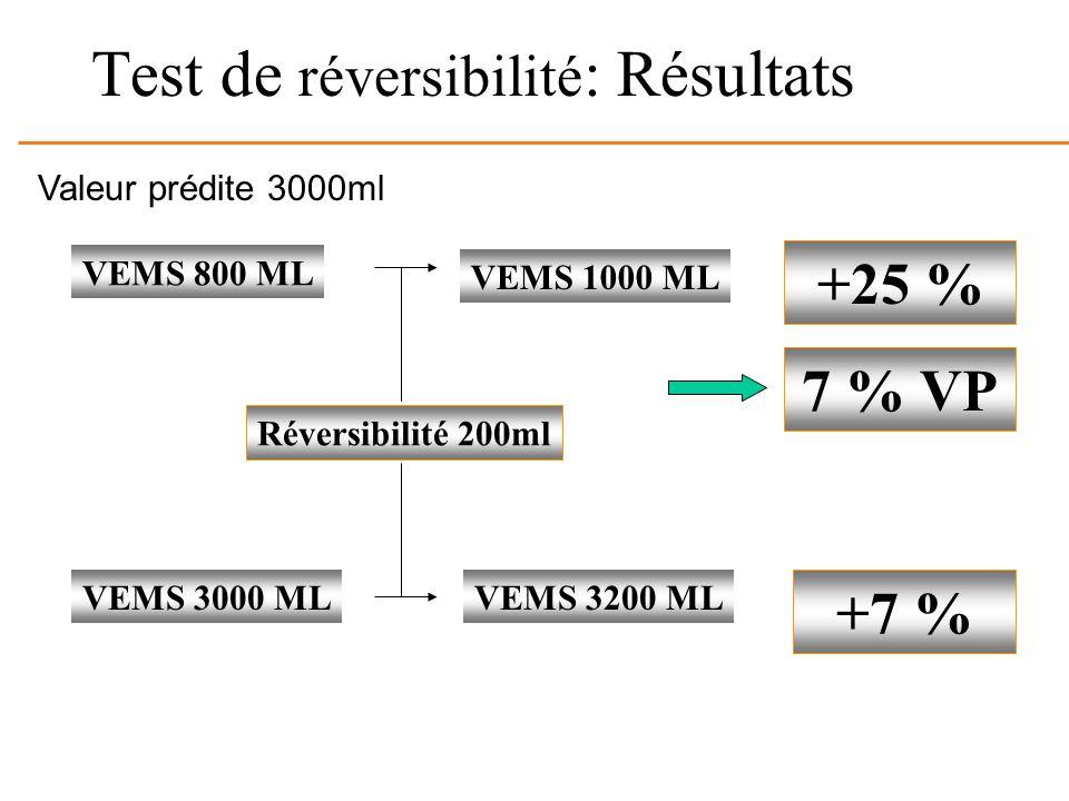 Test de réversibilité : Résultats Réversibilité 200ml VEMS 800 ML VEMS 3000 ML +25 % +7 % Valeur prédite 3000ml VEMS 1000 ML VEMS 3200 ML 7 % VP