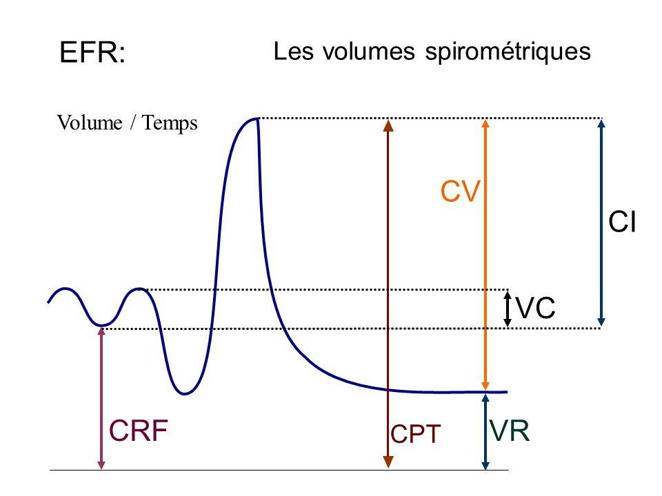 Les volumes spirométriques EFR: CI CPT VRCRF CV VC Volume / Temps