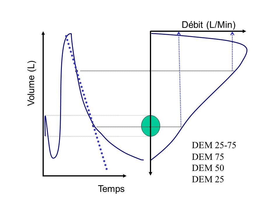 Volume (L) Temps Débit (L/Min) DEM 25-75 DEM 75 DEM 50 DEM 25