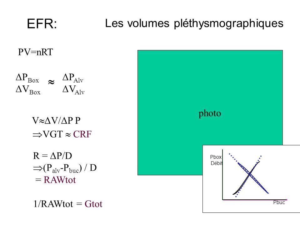 photo Les volumes pléthysmographiques EFR: PV=nRT ΔP Box ΔV Box  ΔP Alv ΔV Alv  VGT  CRF R = ΔP/D  (P alv -P buc ) / D = RAWtot 1/RAWtot = Gtot Pbuc Pbox Débit V  ΔV/ΔP P