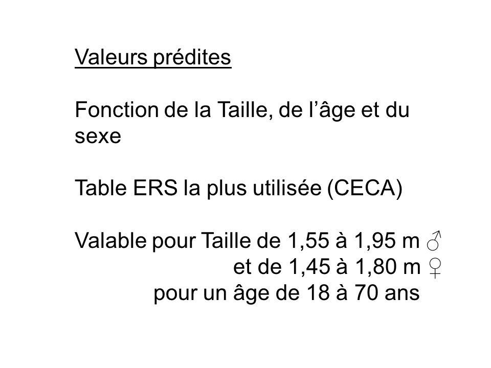Valeurs prédites Fonction de la Taille, de l'âge et du sexe Table ERS la plus utilisée (CECA) Valable pour Taille de 1,55 à 1,95 m ♂ et de 1,45 à 1,80 m ♀ pour un âge de 18 à 70 ans