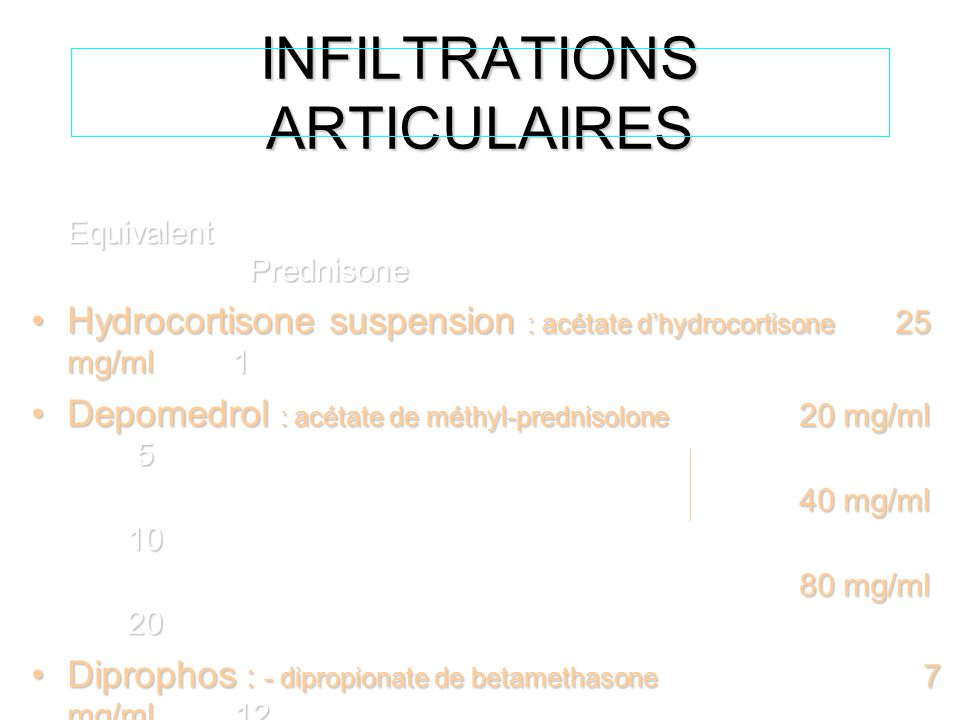 INFILTRATIONS ARTICULAIRES Equivalent Prednisone Hydrocortisone suspension : acétate d'hydrocortisone 25 mg/ml 1Hydrocortisone suspension : acétate d'hydrocortisone 25 mg/ml 1 Depomedrol : acétate de méthyl-prednisolone 20 mg/ml 5Depomedrol : acétate de méthyl-prednisolone 20 mg/ml 5 40 mg/ml 10 80 mg/ml 20 Diprophos : - dipropionate de betamethasone 7 mg/ml 12Diprophos : - dipropionate de betamethasone 7 mg/ml 12 - phosphate disodique de betamethasone - phosphate disodique de betamethasone Albicort : acétonide de triamcinolone 10 mg/ml2.5Albicort : acétonide de triamcinolone 10 mg/ml2.5 40 mg/ml 10 hexacétonide de triamcinolone 20 mg/ml 5 hexacétonide de triamcinolone 20 mg/ml 5