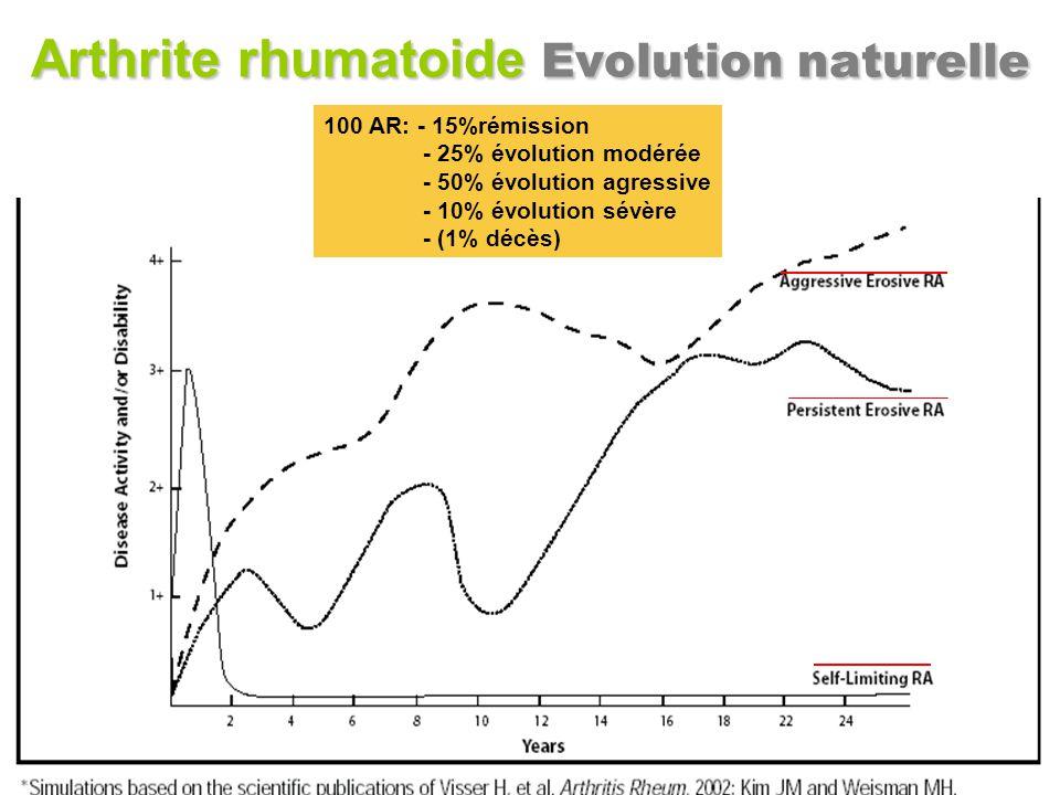 Arthrite rhumatoide Evolution naturelle 100 AR: - 15%rémission - 25% évolution modérée - 50% évolution agressive - 10% évolution sévère - (1% décès)
