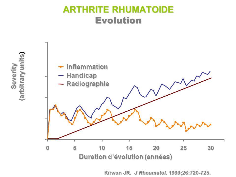 Kirwan JR. J Rheumatol. 1999;26:720-725. Severity (arbitrary units) 0 Duration d'évolution (années) 51015202530 InflammationHandicapRadiographie ARTHR