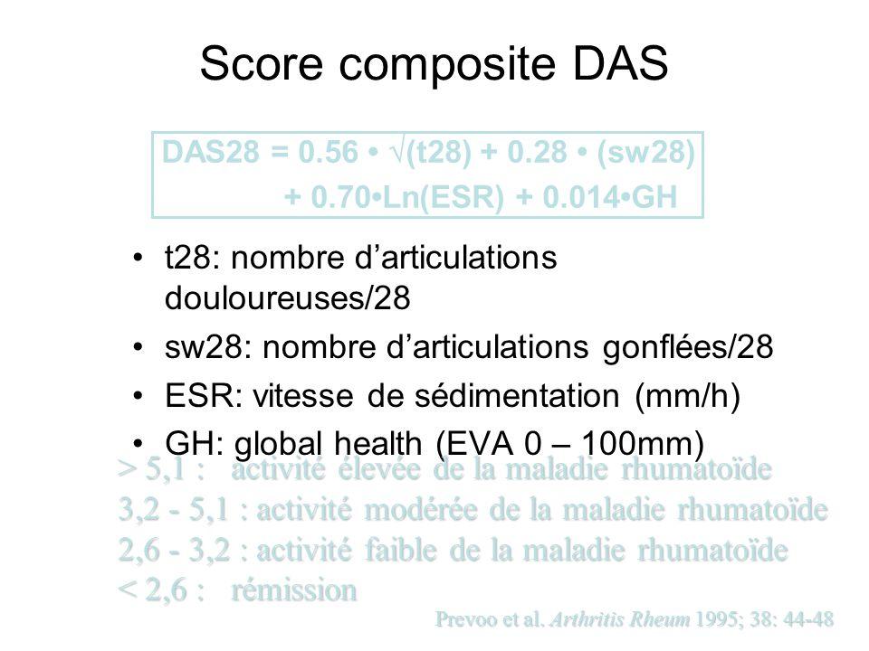 Score composite DAS t28: nombre d'articulations douloureuses/28 sw28: nombre d'articulations gonflées/28 ESR: vitesse de sédimentation (mm/h) GH: glob