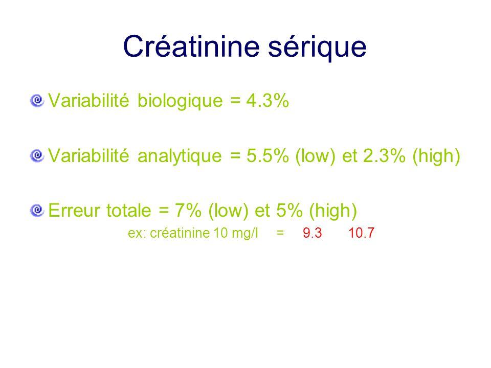 Créatinine sérique Variabilité biologique = 4.3% Variabilité analytique = 5.5% (low) et 2.3% (high) Erreur totale = 7% (low) et 5% (high) ex: créatini