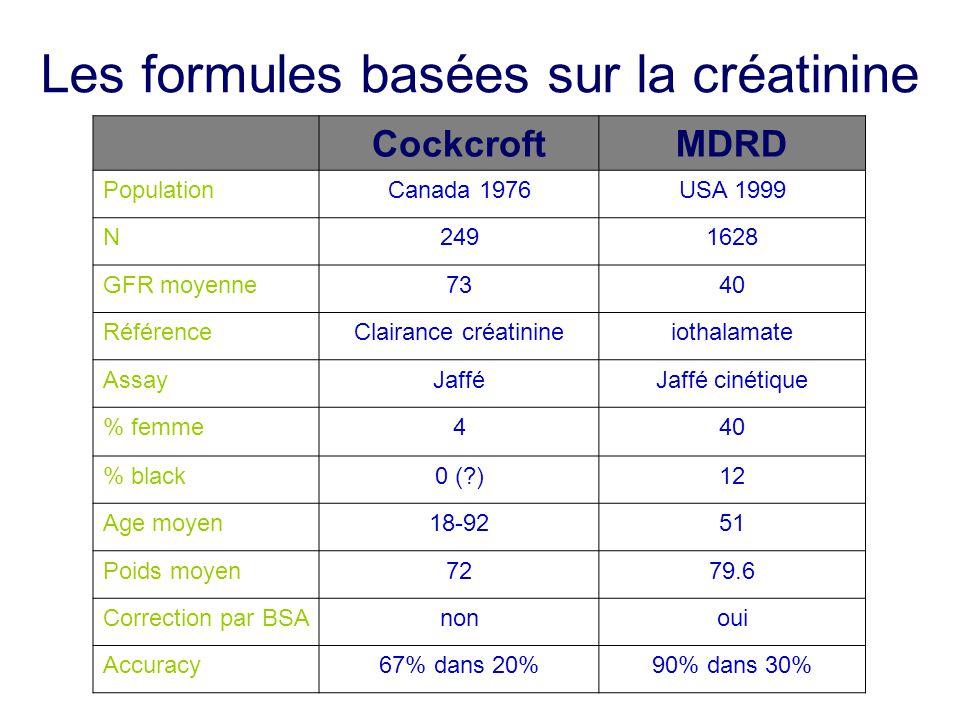 Les formules basées sur la créatinine CockcroftMDRD PopulationCanada 1976USA 1999 N2491628 GFR moyenne7340 RéférenceClairance créatinineiothalamate As