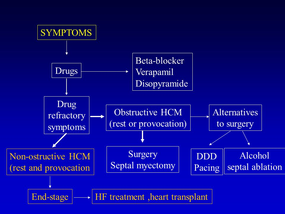 SYMPTOMS Drugs Beta-blocker Verapamil Disopyramide Drug refractory symptoms Obstructive HCM (rest or provocation) Alternatives to surgery Surgery Septal myectomy DDD Pacing Alcohol septal ablation Non-ostructive HCM (rest and provocation End-stageHF treatment,heart transplant