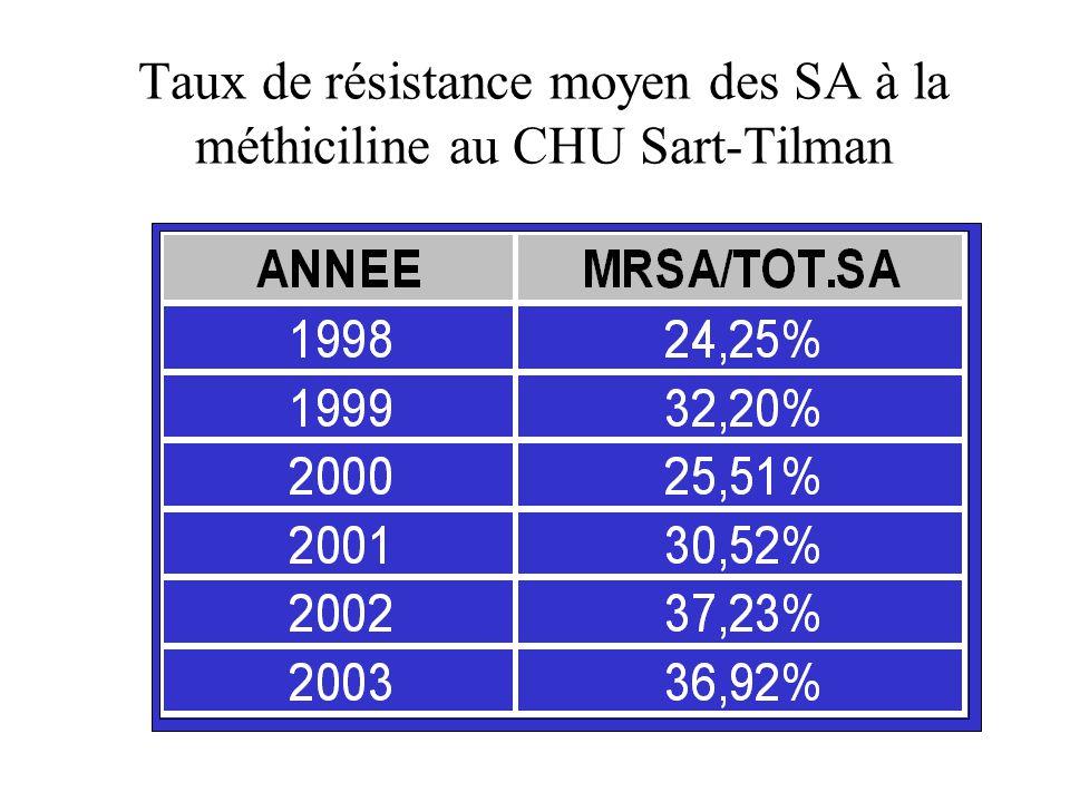 Taux de résistance moyen des SA à la méthiciline au CHU Sart-Tilman