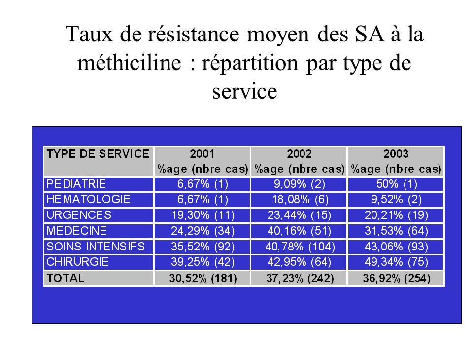Taux de résistance moyen des SA à la méthiciline : répartition par type de service