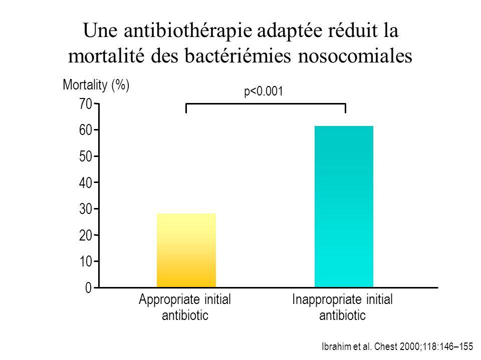 Une antibiothérapie adaptée réduit la mortalité des bactériémies nosocomiales Ibrahim et al. Chest 2000;118:146–155 Mortality (%) 0 50 70 10 30 Approp