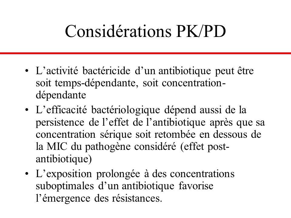L'activité bactéricide d'un antibiotique peut être soit temps-dépendante, soit concentration- dépendante L'efficacité bactériologique dépend aussi de