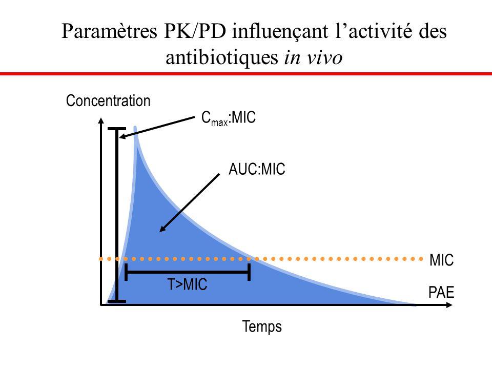 Paramètres PK/PD influençant l'activité des antibiotiques in vivo 0 MIC AUC:MIC T>MIC C max :MIC Concentration Temps PAE