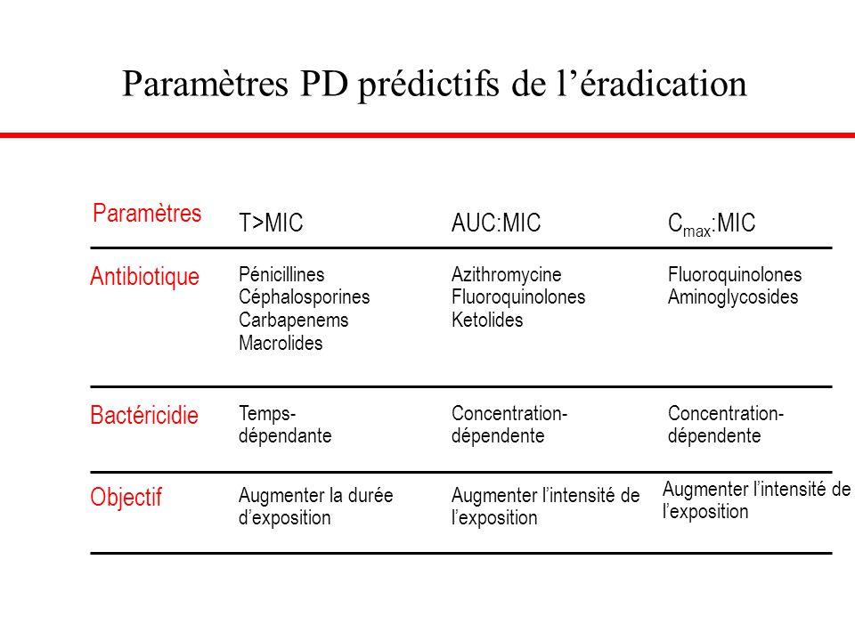 Paramètres PD prédictifs de l'éradication Drusano & Craig. J Chemother 1997;9:38–44 Drusano et al. Clin Microbiol Infect 1998;4 (Suppl. 2):S27–41 Vesg
