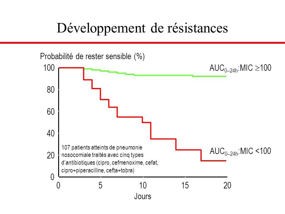Développement de résistances Thomas et al. Antimicrob Agents Chemother 1998;42:521–527 Probabilité de rester sensible (%) AUC 0–24h :MIC  100 AUC 0–2