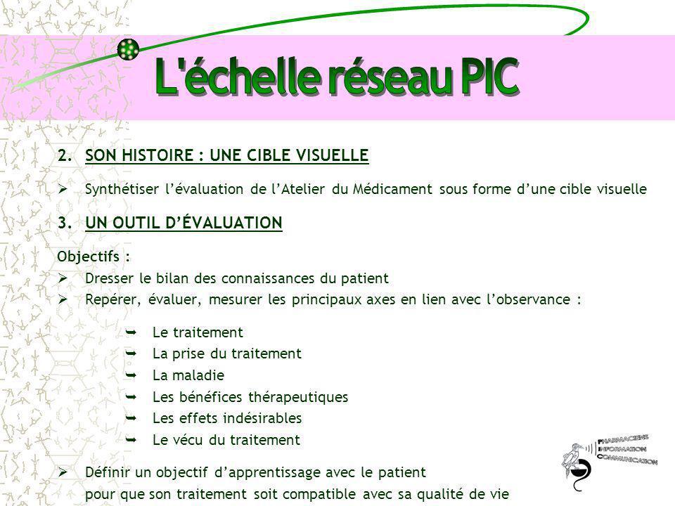 2.SON HISTOIRE : UNE CIBLE VISUELLE  Synthétiser l'évaluation de l'Atelier du Médicament sous forme d'une cible visuelle 3.UN OUTIL D'ÉVALUATION Obje