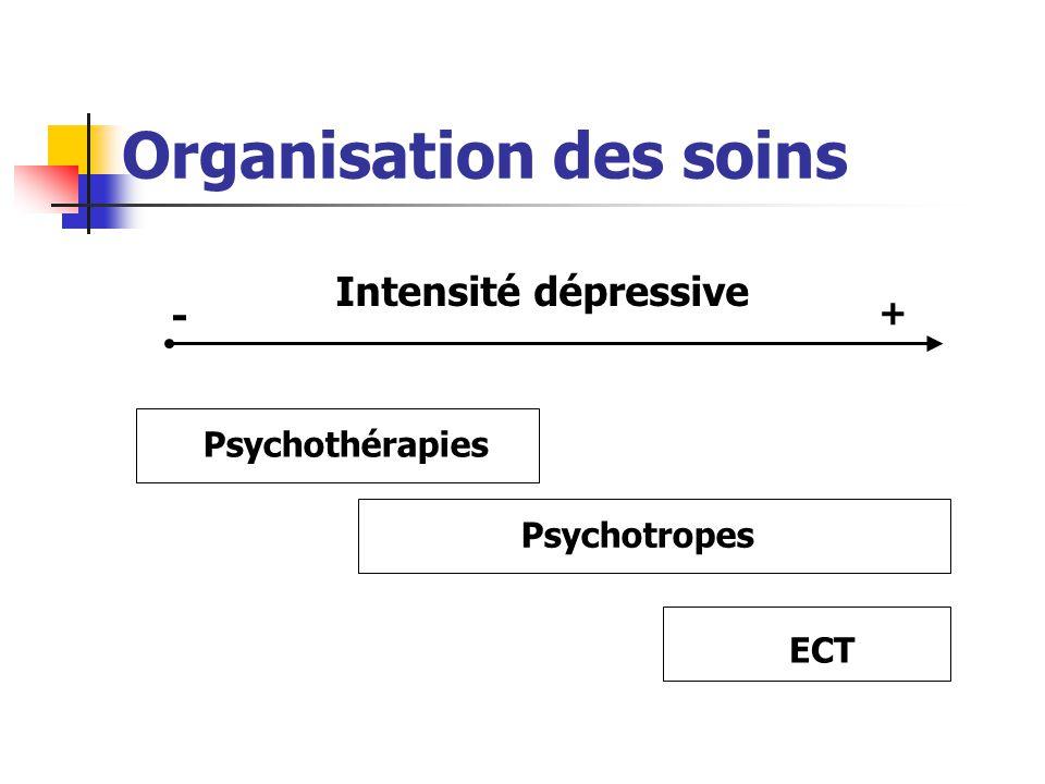 Organisation des soins Intensité dépressive - + Psychothérapies Psychotropes ECT