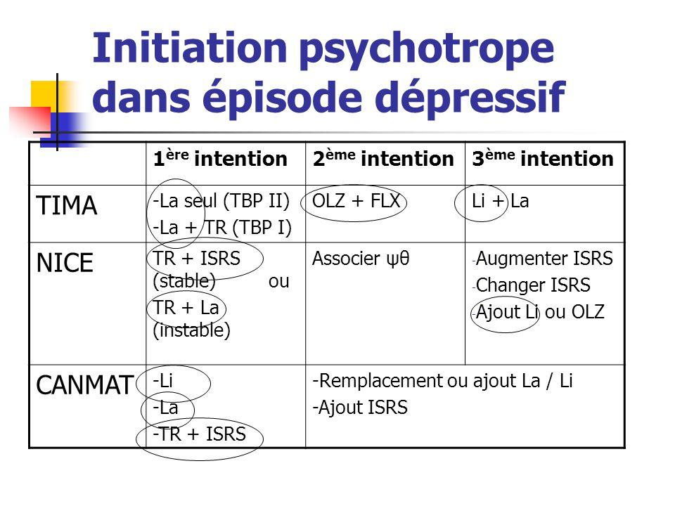 Initiation psychotrope dans épisode dépressif 1 ère intention2 ème intention3 ème intention TIMA -La seul (TBP II) -La + TR (TBP I) OLZ + FLXLi + La N