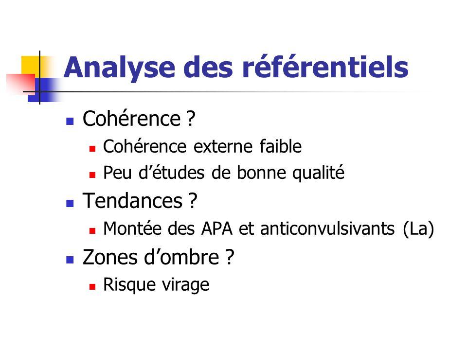 Analyse des référentiels Cohérence ? Cohérence externe faible Peu d'études de bonne qualité Tendances ? Montée des APA et anticonvulsivants (La) Zones