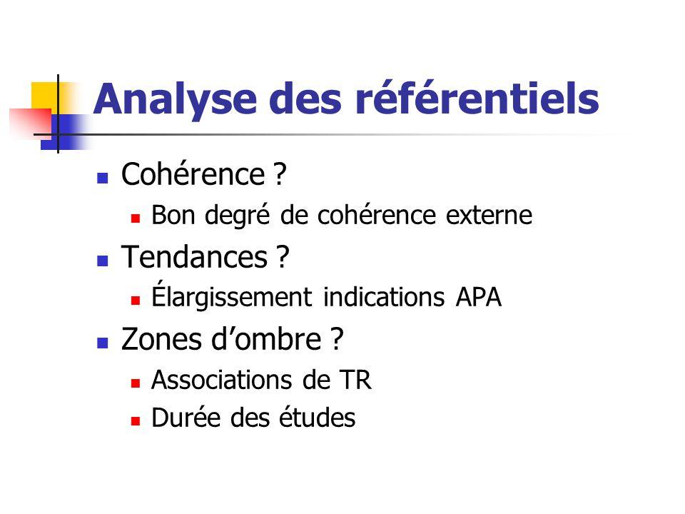 Analyse des référentiels Cohérence ? Bon degré de cohérence externe Tendances ? Élargissement indications APA Zones d'ombre ? Associations de TR Durée
