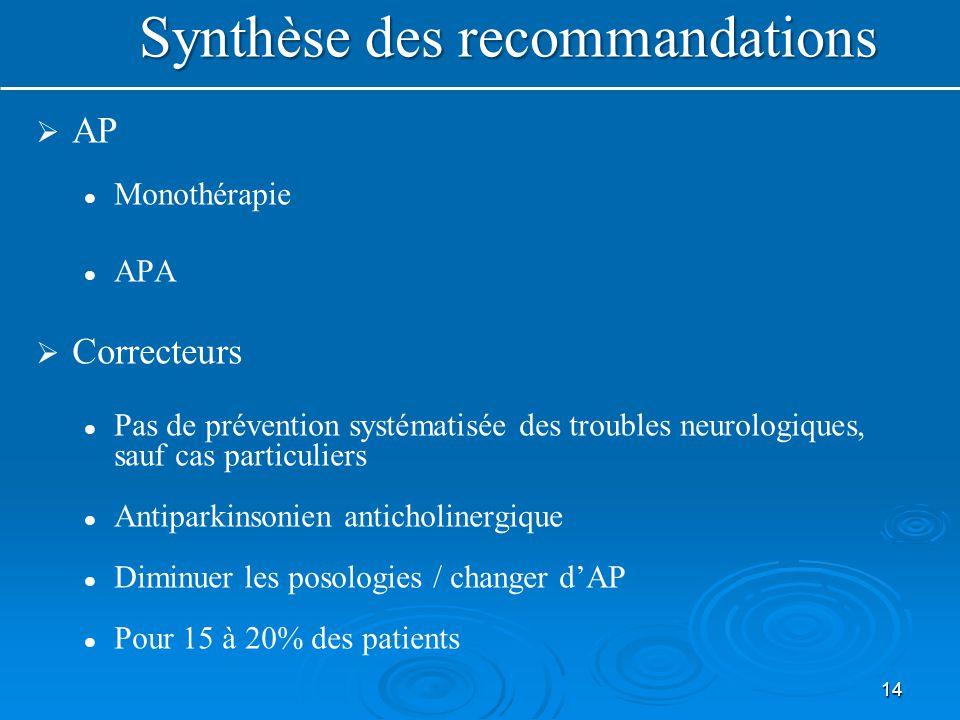 14 Synthèse des recommandations   AP Monothérapie APA   Correcteurs Pas de prévention systématisée des troubles neurologiques, sauf cas particuliers Antiparkinsonien anticholinergique Diminuer les posologies / changer d'AP Pour 15 à 20% des patients