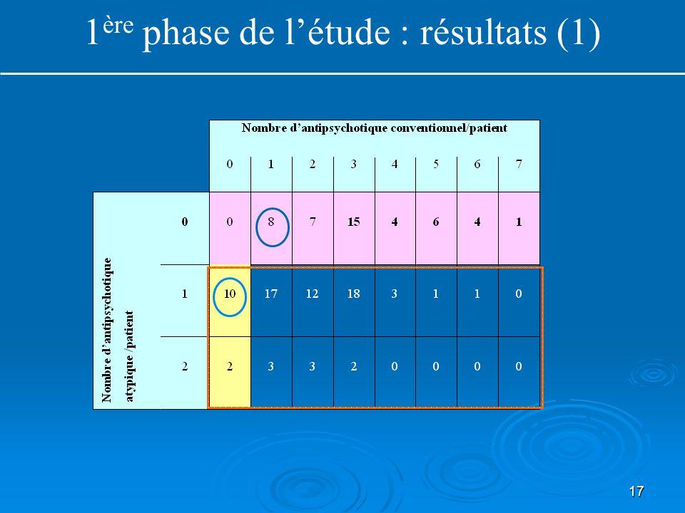 17 1 ère phase de l'étude : résultats (1)