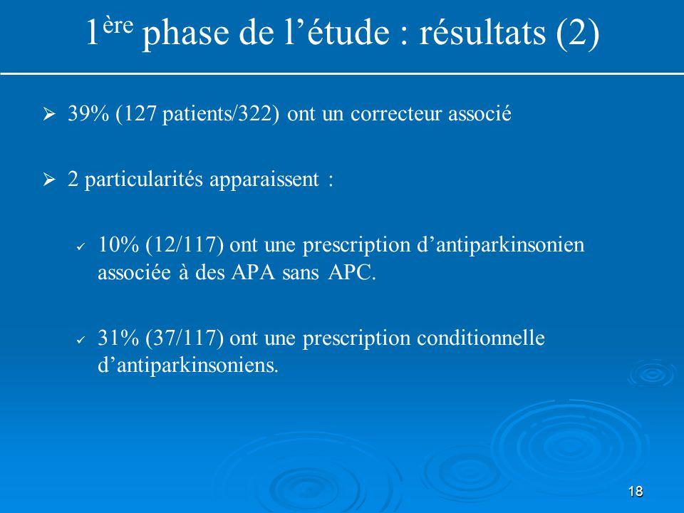18   39% (127 patients/322) ont un correcteur associé   2 particularités apparaissent : 10% (12/117) ont une prescription d'antiparkinsonien assoc
