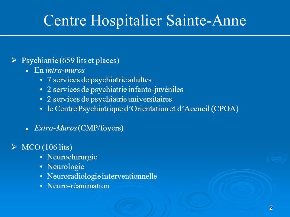 2 Centre Hospitalier Sainte-Anne   Psychiatrie (659 lits et places) En intra-muros 7 services de psychiatrie adultes 2 services de psychiatrie infanto-juvéniles 2 services de psychiatrie universitaires le Centre Psychiatrique d'Orientation et d'Accueil (CPOA) Extra-Muros (CMP/foyers)   MCO (106 lits) Neurochirurgie Neurologie Neuroradiologie interventionnelle Neuro-réanimation