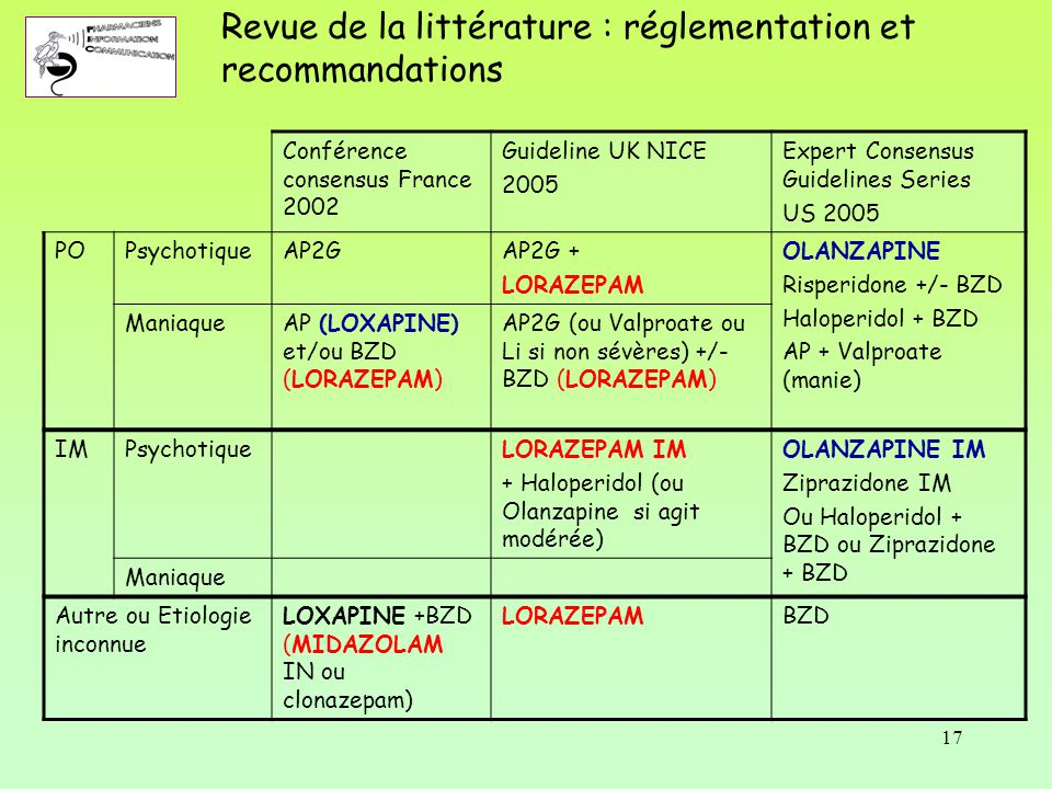 17 Conférence consensus France 2002 Guideline UK NICE 2005 Expert Consensus Guidelines Series US 2005 POPsychotiqueAP2GAP2G + LORAZEPAM OLANZAPINE Ris